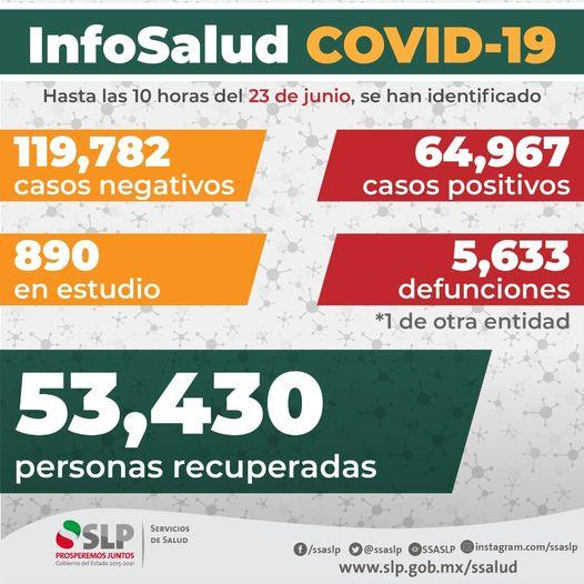 SS alerta ante repunte de casos de COVID-19 en varios estados del país: SS